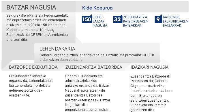 organos_gobierno_eus